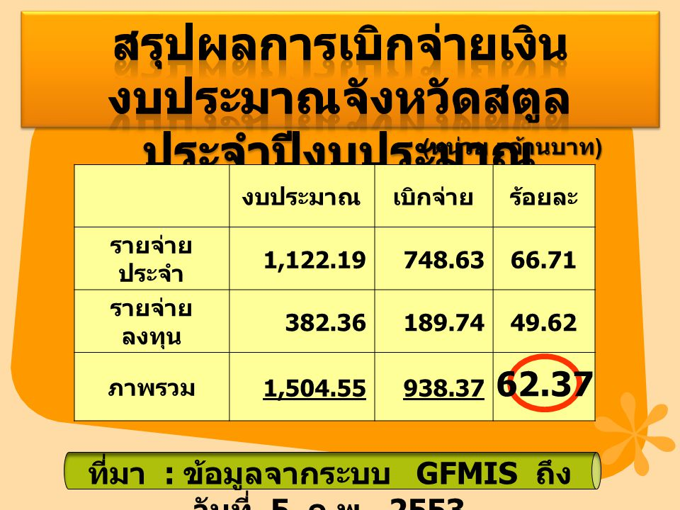 งบประมาณเบิกจ่ายร้อยละ รายจ่าย ประจำ 1,122.19748.6366.71 รายจ่าย ลงทุน 382.36189.7449.62 ภาพรวม 1,504.55938.37 ( หน่วย : ล้านบาท ) ที่มา : ข้อมูลจากระบบ GFMIS ถึง วันที่ 5 ก.
