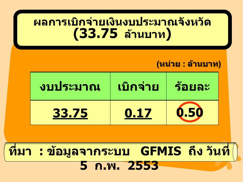 ผลการเบิกจ่ายเงินงบประมาณจังหวัด (33.75 ล้านบาท ) ( หน่วย : ล้านบาท ) ร้อยละ งบประมาณเบิกจ่ายร้อยละ 33.750.17 0.50 ที่มา : ข้อมูลจากระบบ GFMIS ถึง วันที่ 5 ก.