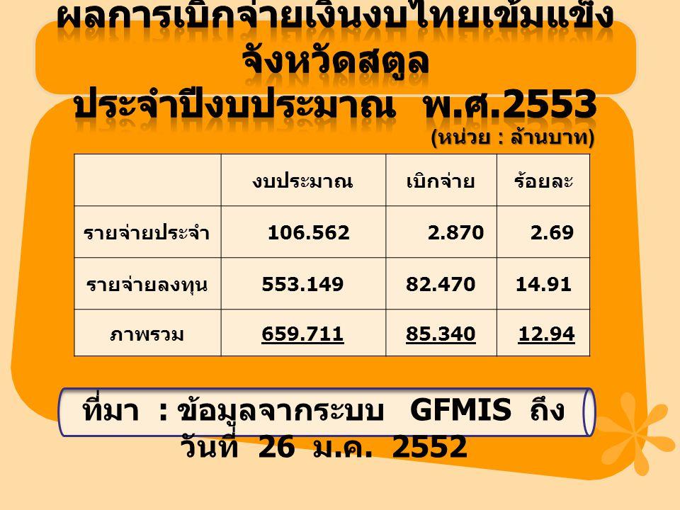 งบประมาณเบิกจ่ายร้อยละ รายจ่ายประจำ 106.562 2.870 2.69 รายจ่ายลงทุน 553.14982.47014.91 ภาพรวม 659.71185.340 12.94 ที่มา : ข้อมูลจากระบบ GFMIS ถึง วันท