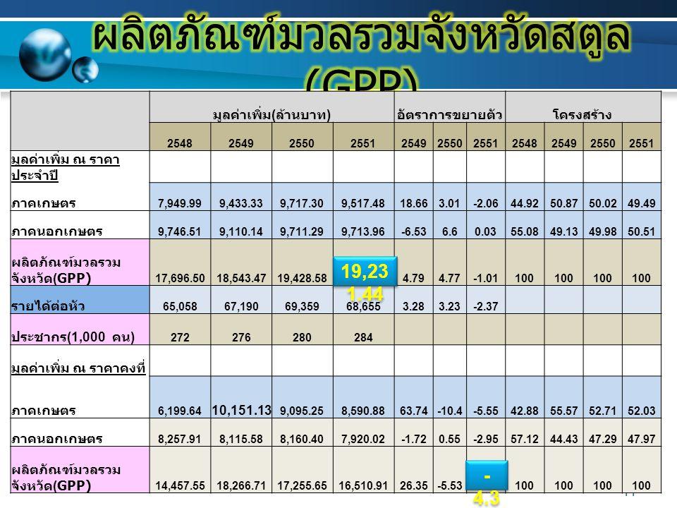 11 มูลค่าเพิ่ม ( ล้านบาท ) อัตราการขยายตัวโครงสร้าง 25482549255025512549255025512548254925502551 มูลค่าเพิ่ม ณ ราคา ประจำปี ภาคเกษตร 7,949.999,433.339