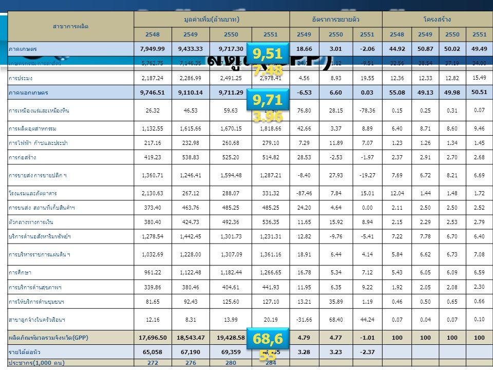 13 สาขาการผลิต มูลค่าเพิ่ม ( ล้านบาท ) อัตราการขยายตัวโครงสร้าง 25482549255025512549255025512548254925502551 ภาคเกษตร 7,949.999,433.339,717.309,517.48