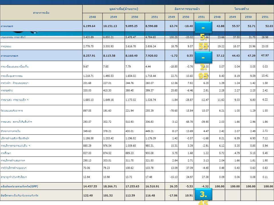 15 สาขาการผลิต มูลค่าเพิ่ม ( ล้านบาท ) อัตราการขยายตัวโครงสร้าง 25482549255025512549255025512548254925502551 ภาคเกษตร 6,199.6410,151.139,095.258,590.8
