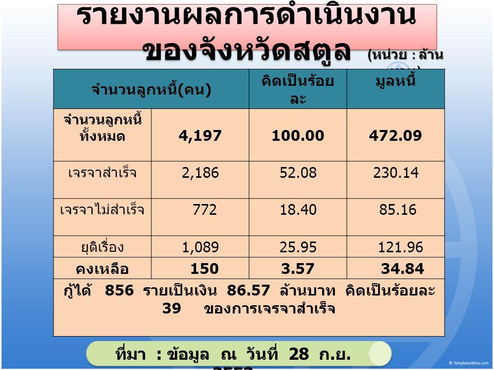รายงานผลการดำเนินงาน ของจังหวัดสตูล ( หน่วย : ล้าน บาท ) จำนวนลูกหนี้ ( คน ) คิดเป็นร้อย ละ มูลหนี้ จำนวนลูกหนี้ ทั้งหมด 4,197100.00472.09 เจรจาสำเร็จ