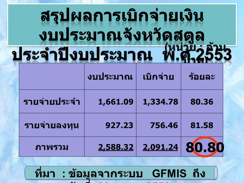 ( หน่วย : ล้าน บาท ) งบประมาณเบิกจ่ายร้อยละ รายจ่ายประจำ 1,661.091,334.7880.36 รายจ่ายลงทุน 927.23756.4681.58 ภาพรวม 2,588.322,091.24 80.80 ที่มา : ข้