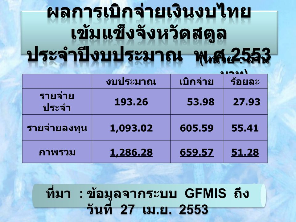 ( หน่วย : ล้าน บาท ) งบประมาณเบิกจ่ายร้อยละ รายจ่าย ประจำ 193.26 53.98 27.93 รายจ่ายลงทุน 1,093.02605.5955.41 ภาพรวม 1,286.28659.5751.28 ที่มา : ข้อมู