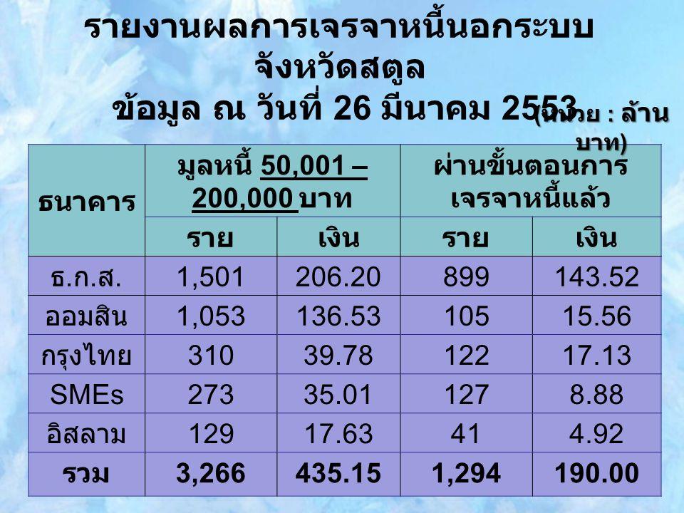 รายงานผลการเจรจาหนี้นอกระบบ จังหวัดสตูล ข้อมูล ณ วันที่ 26 มีนาคม 2553 ธนาคาร มูลหนี้ 50,001 – 200,000 บาท ผ่านขั้นตอนการ เจรจาหนี้แล้ว รายเงินรายเงิน