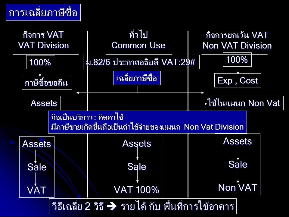 การเฉลี่ยภาษีซื้อ กิจการ VAT VAT Division ทั่วไป Common Use กิจการยกเว้น VAT Non VAT Division 100% ภาษีซื้อขอคืน ม.82/6 ประกาศอธิบดี VAT:29# 100% Exp,