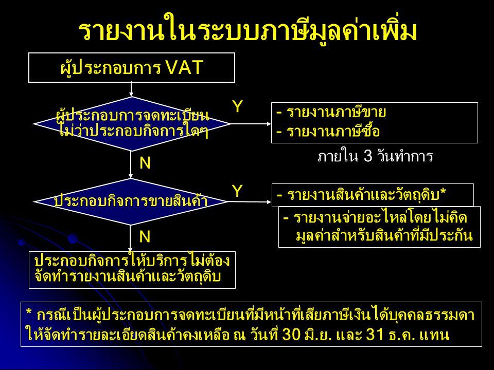 รายงานในระบบภาษีมูลค่าเพิ่ม ผู้ประกอบการ VAT ผู้ประกอบการจดทะเบียน ไม่ว่าประกอบกิจการใดๆ ประกอบกิจการขายสินค้า - รายงานภาษีขาย - รายงานภาษีซื้อ - รายง