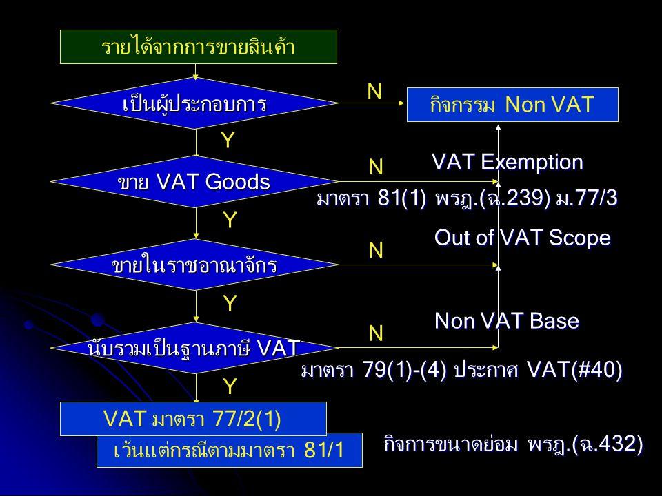 เว้นแต่กรณีตามมาตรา 81/1 N รายได้จากการขายสินค้า เป็นผู้ประกอบการ N Y กิจกรรม Non VAT Y ขาย VAT Goods N Y ขายในราชอาณาจักร Out of VAT Scope VAT Exempt