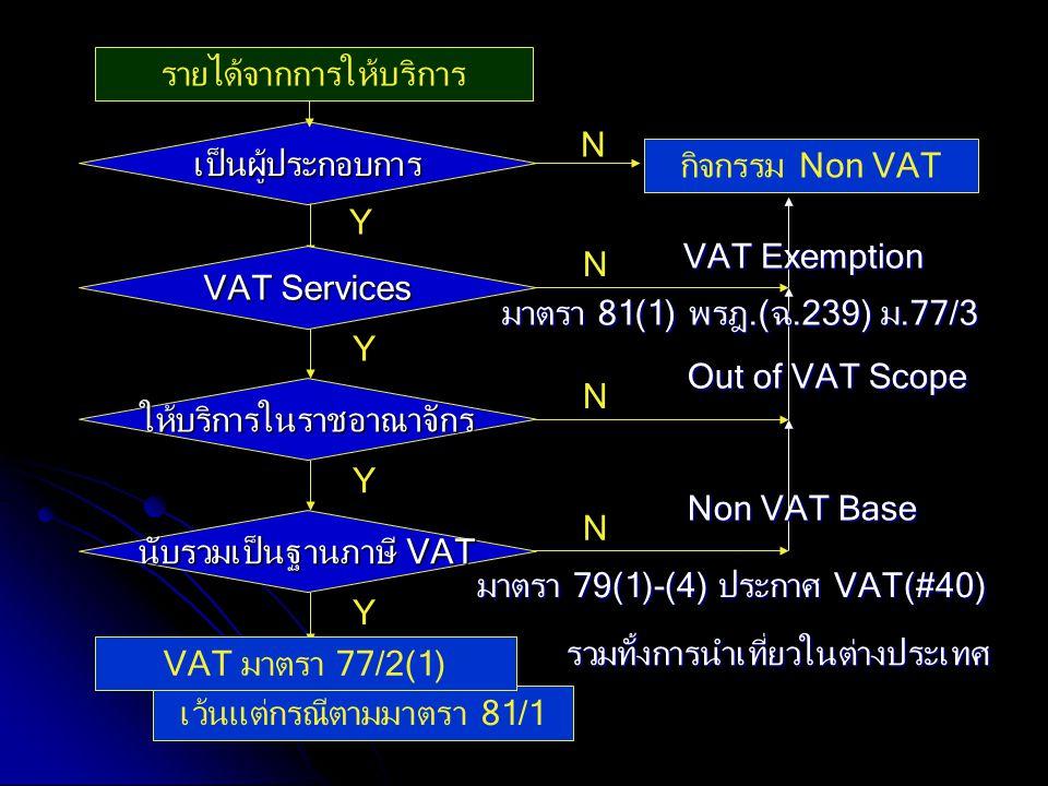 เว้นแต่กรณีตามมาตรา 81/1 N รายได้จากการให้บริการ เป็นผู้ประกอบการ N Y กิจกรรม Non VAT Y VAT Services N Y ให้บริการในราชอาณาจักร Out of VAT Scope VAT E