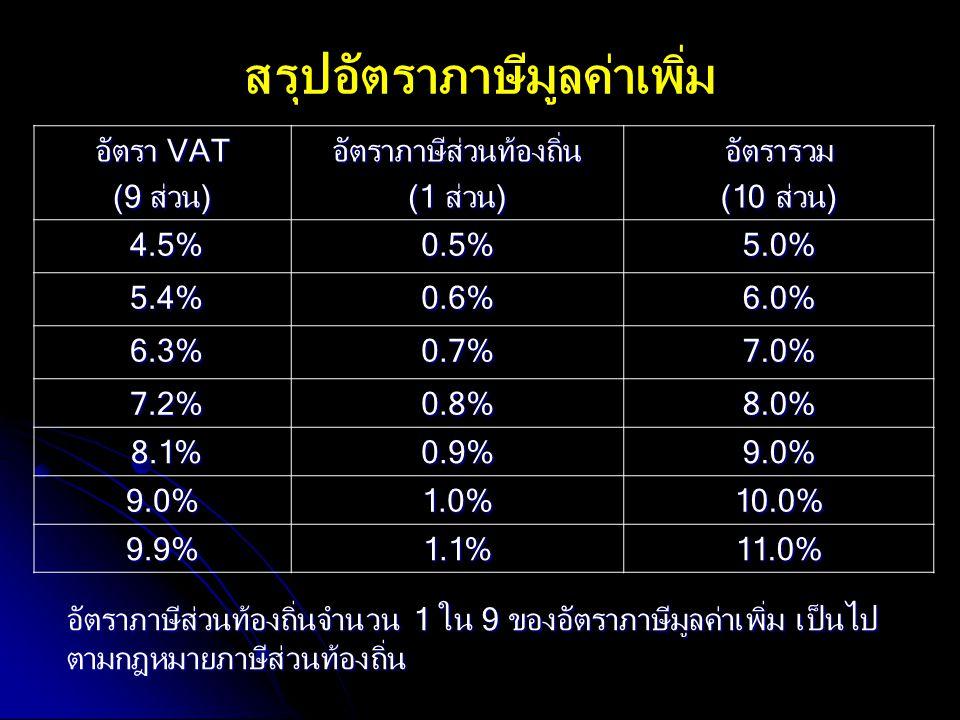 สรุปอัตราภาษีมูลค่าเพิ่ม อัตรา VAT (9 ส่วน) อัตราภาษีส่วนท้องถิ่น (1 ส่วน) อัตรารวม (10 ส่วน) 4.5% 4.5%0.5% 5.0% 5.4% 5.4%0.6% 6.0% 6.3% 6.3%0.7% 7.0%