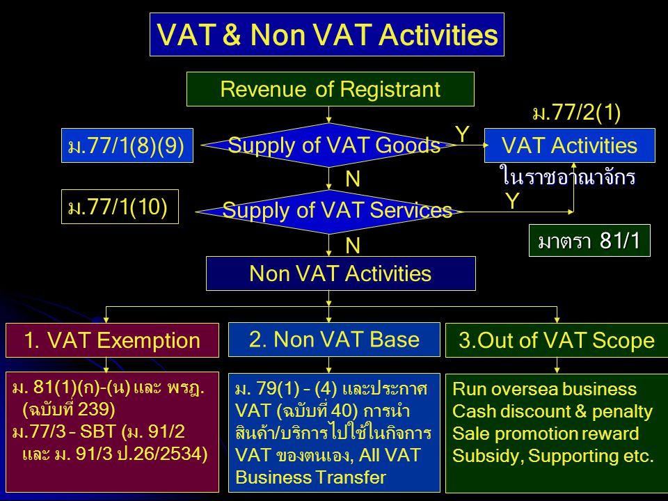 31 Revenue of Registrant Supply of VAT Goods Supply of VAT Services N N Non VAT Activities VAT Activities Y 3.Out of VAT Scope 2. Non VAT Base 1. VAT