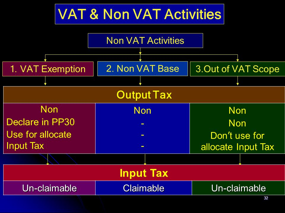 32 Non VAT Activities 3.Out of VAT Scope 2. Non VAT Base 1. VAT Exemption VAT & Non VAT Activities Output Tax Non Declare in PP30 Use for allocate Inp