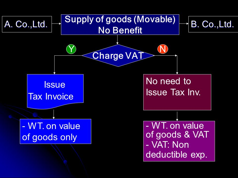 Supply of goods (Movable) No Benefit Charge VAT N Y Issue Tax Invoice No need to Issue Tax Inv. - WT. on value of goods & VAT - VAT: Non deductible ex