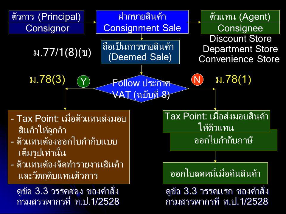 ตัวการ (Principal) Consignor ฝากขายสินค้า Consignment Sale Follow ประกาศ VAT (ฉบับที่ 8) ออกใบกำกับภาษี Y Tax Point: เมื่อส่งมอบสินค้า ให้ตัวแทน ตัวแท
