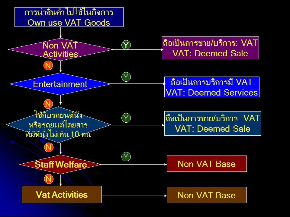 การนำสินค้าไปใช้ในกิจการ Own use VAT Goods Non VAT Activities Entertainment ใช้กับรถยนต์นั่ง หรือรถยนต์โดยสาร ที่มีที่นั่งไม่เกิน 10 คน Staff Welfare