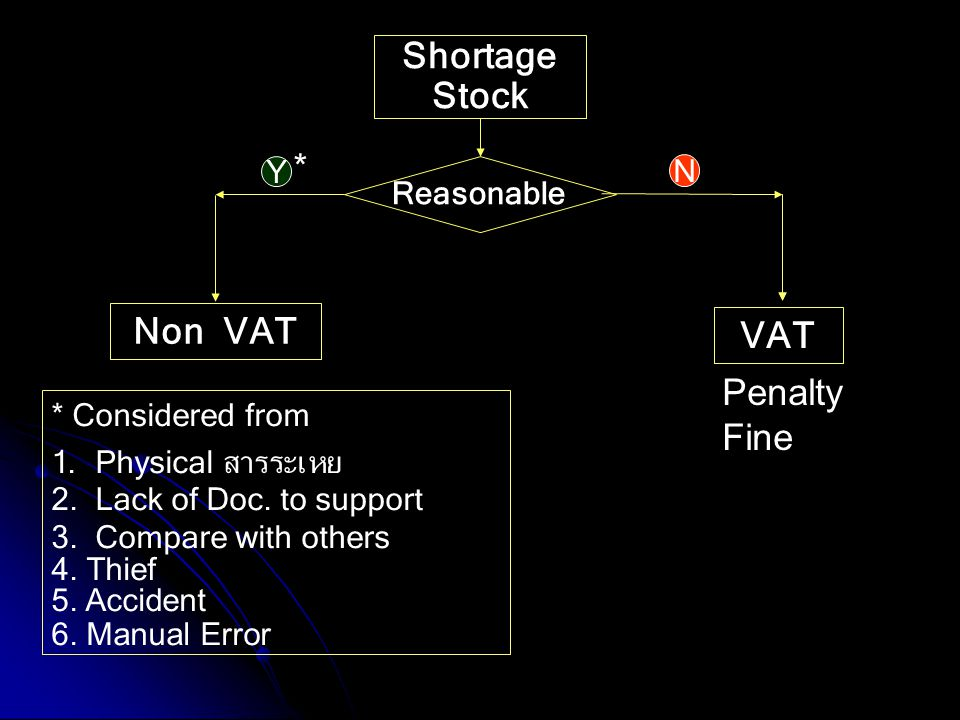 Shortage Stock Reasonable VAT Non VAT * Considered from 1. Physical สารระเหย 2. Lack of Doc. to support 3. Compare with others 4. Thief 5. Accident 6.