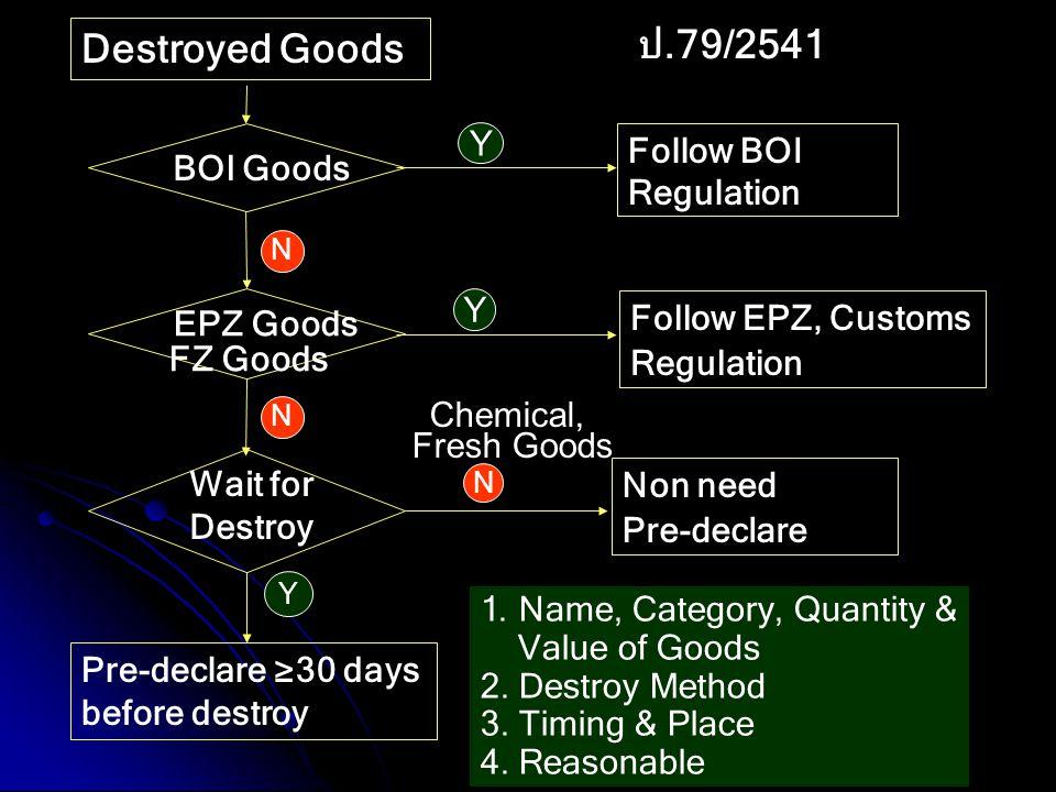 ป.79/2541 Destroyed Goods BOI Goods EPZ Goods FZ Goods Wait for Destroy Pre-declare ≥30 days before destroy Follow BOI Regulation Follow EPZ, Customs