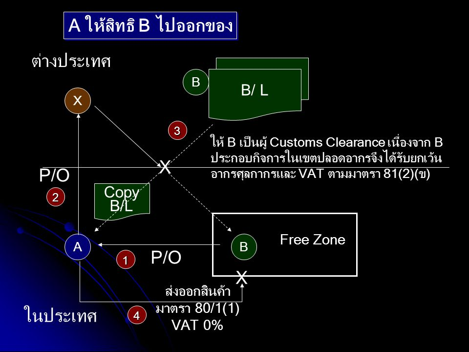 ส่งออกสินค้า มาตรา 80/1(1) VAT 0% X A B ต่างประเทศ ในประเทศ A ให้สิทธิ B ไปออกของ P/O Free Zone B ให้ B เป็นผู้ Customs Clearance เนื่องจาก B ประกอบกิ