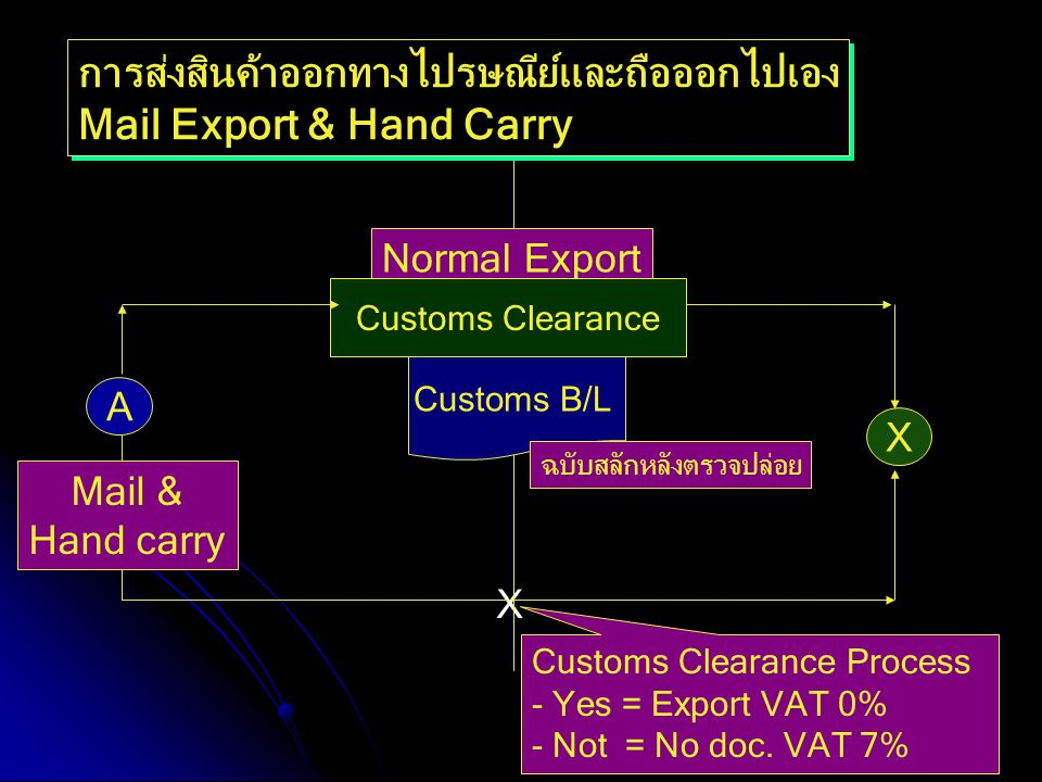 X Normal Export Customs Clearance X A Mail & Hand carry การส่งสินค้าออกทางไปรษณีย์และถือออกไปเอง Mail Export & Hand Carry การส่งสินค้าออกทางไปรษณีย์แล