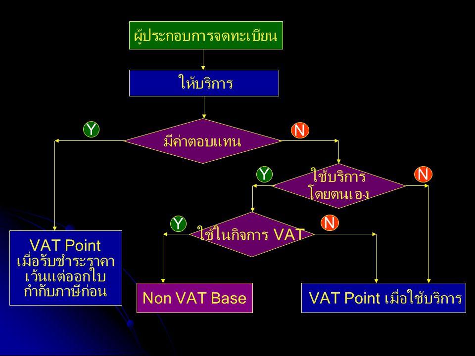 ผู้ประกอบการจดทะเบียน มีค่าตอบแทน Non VAT Base N Y ให้บริการ ใช้บริการ โดยตนเอง ใช้ในกิจการ VAT VAT Point เมื่อใช้บริการ N NY Y VAT Point เมื่อรับชำระ