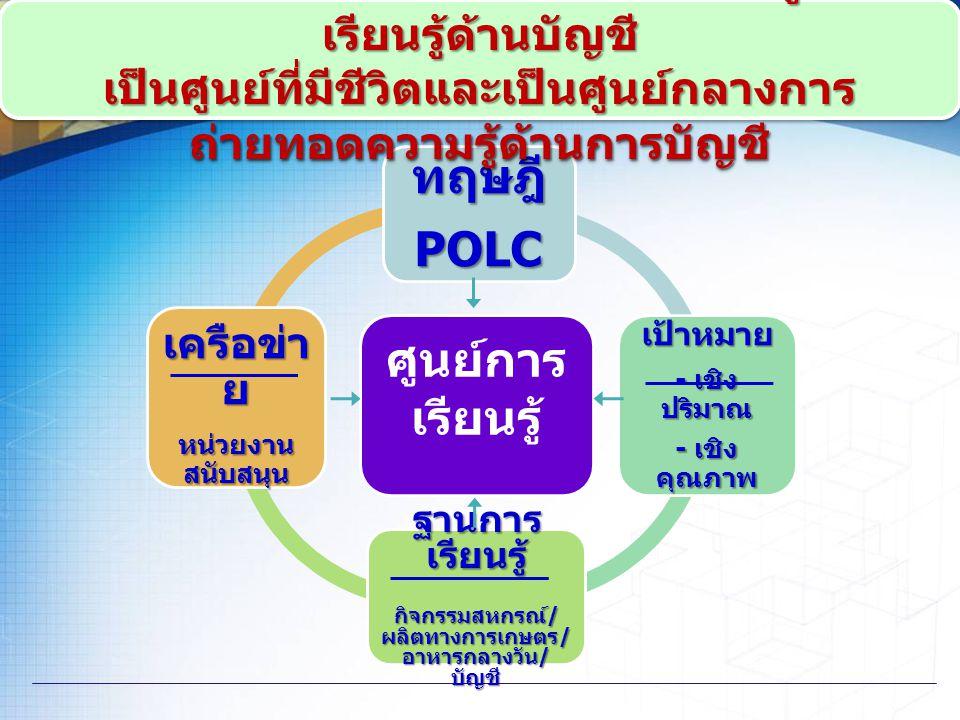 ศูนย์การ เรียนรู้ ทฤษฎีPOLC เป้าหมาย - เชิง ปริมาณ - เชิง คุณภาพ ฐานการ เรียนรู้ กิจกรรมสหกรณ์ / ผลิตทางการเกษตร / อาหารกลางวัน / บัญชี เครือข่า ย หน่
