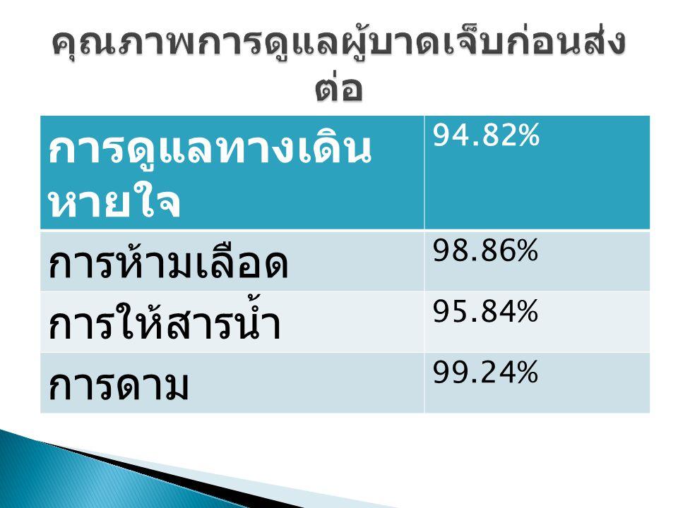 การดูแลทางเดิน หายใจ 94.82% การห้ามเลือด 98.86% การให้สารน้ำ 95.84% การดาม 99.24%
