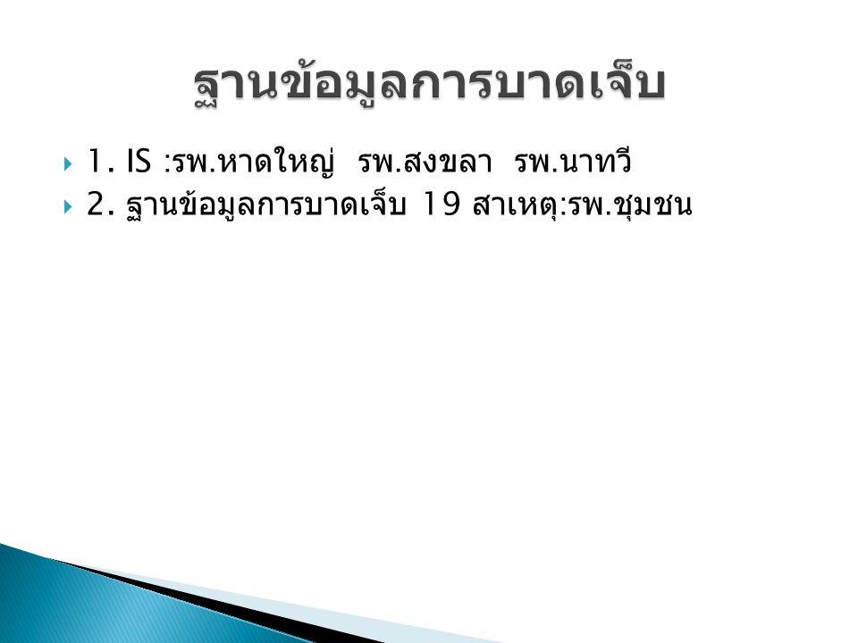 จังหวัดปี 2556 ปี 2557 ( ต.ค.- ธ.