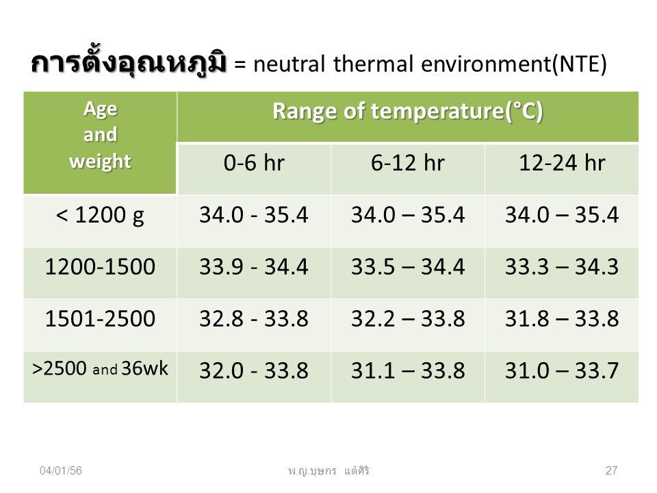04/01/56 พ. ญ. บุษกร แต้ศิริ 27 การตั้งอุณหภูมิ การตั้งอุณหภูมิ = neutral thermal environment(NTE) Ageandweight Range of temperature(°C) 0-6 hr6-12 hr