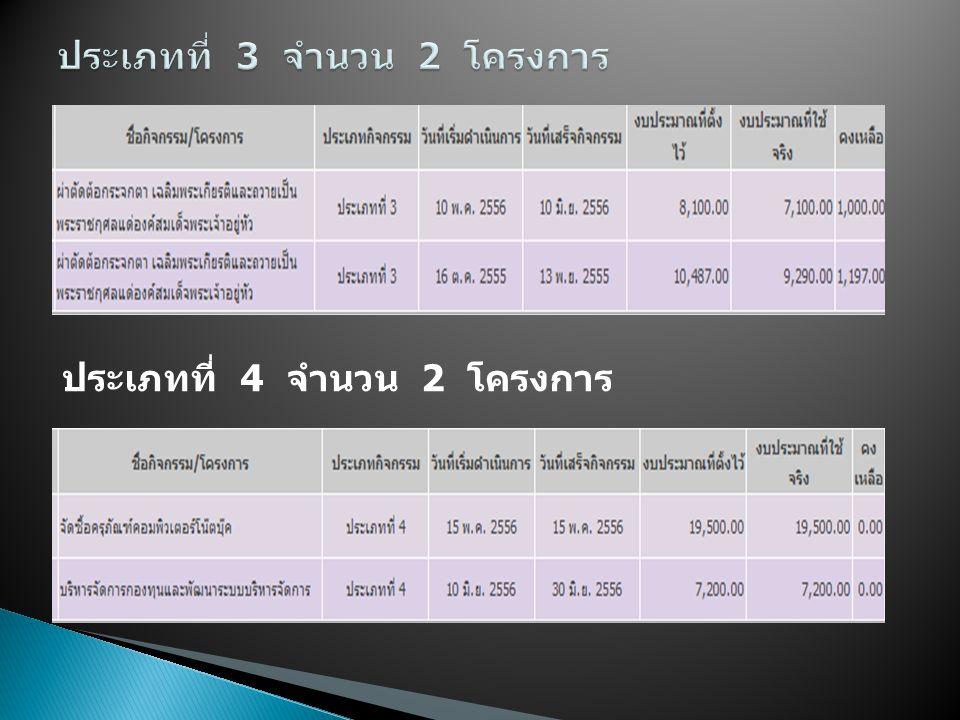ประเภทที่ 4 จำนวน 2 โครงการ