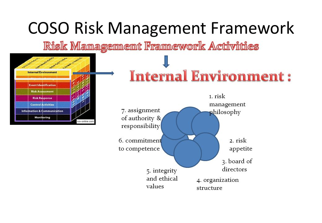 COSO Risk Management Framework 1. risk management philosophy 2. risk appetite 3. board of directors 5. integrity and ethical values 6. commitment to c
