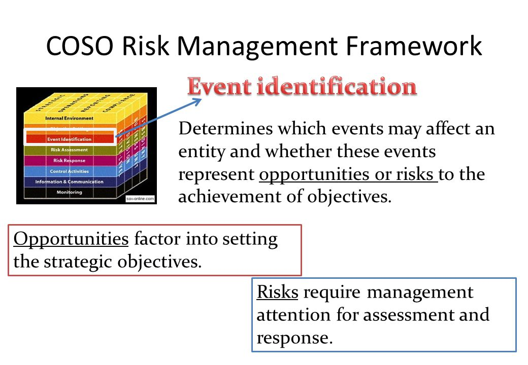 COSO Risk Management Framework Determines which events may affect an entity and whether these events represent opportunities or risks to the achievement of objectives.