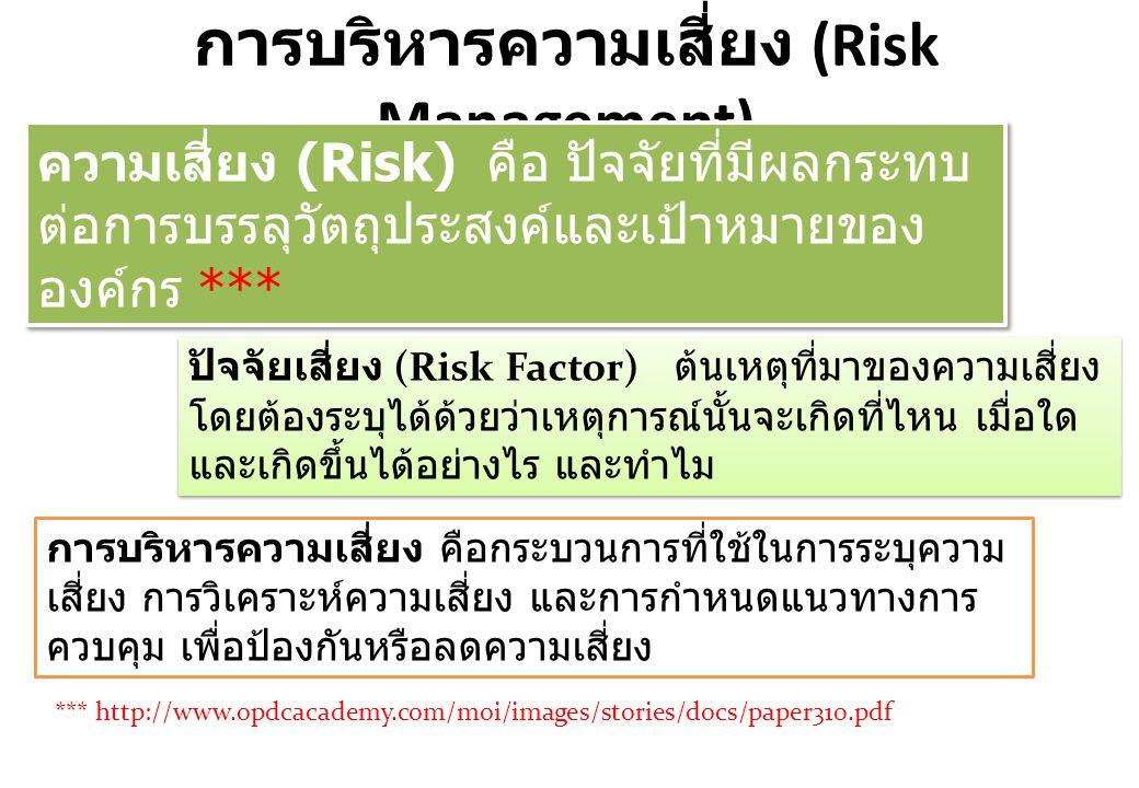 การบริหารความเสี่ยง (Risk Management) การประเมินความเสี่ยง (Risk Analysis) คือการประเมินการปฏิบัติงานในภาพรวมของ หน่วยงาน เพื่อให้ทราบเหตุการณ์ของความเสี่ยง และหาทางแก้ไข ควบคุมให้ความเสี่ยงอยู่ในระดับที่ เกิดความเสียหายน้อยที่สุด การประเมินความเสี่ยง (Risk Analysis) คือการประเมินการปฏิบัติงานในภาพรวมของ หน่วยงาน เพื่อให้ทราบเหตุการณ์ของความเสี่ยง และหาทางแก้ไข ควบคุมให้ความเสี่ยงอยู่ในระดับที่ เกิดความเสียหายน้อยที่สุด การควบคุมความเสี่ยง (Risk Control) แนวทางหรือขั้นตอนปฏิบัติต่างๆ เพื่อลดความเสี่ยง และทำให้การดำเนินการบรรลุวัตถุประสงค์ การควบคุมเพื่อการป้องกัน การควบคุมเพื่อให้ตรวจสอบ การควบคุมโดยการชี้แนะ การควบคุมเพื่อการแก้ไข