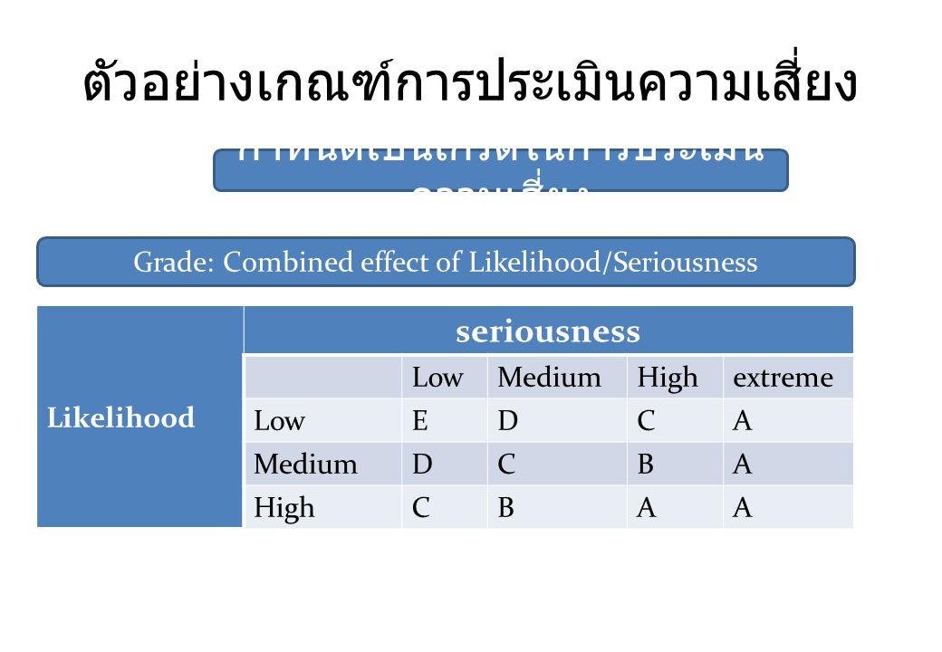 ตัวอย่างเกณฑ์การประเมินความเสี่ยง กำหนดเป็นเกรดในการประเมิน ความเสี่ยง Likelihood seriousness LowMediumHighextreme LowEDCA MediumDCBA HighCBAA Grade: