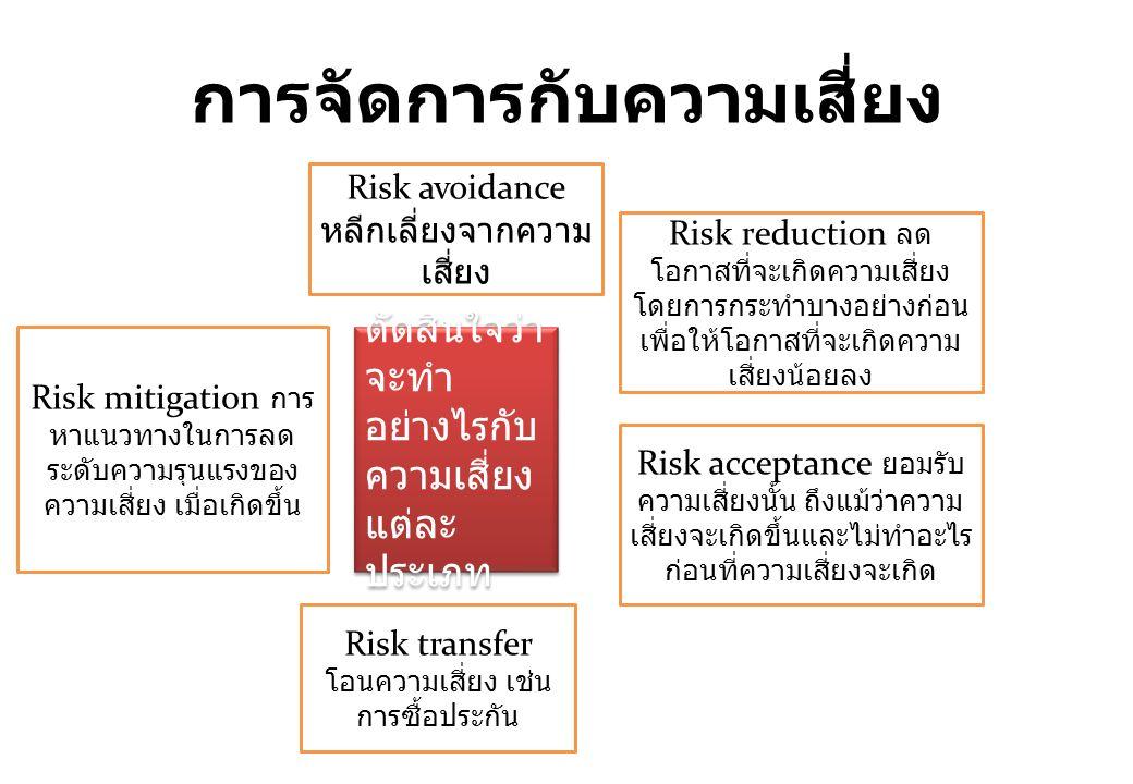 การจัดการกับความเสี่ยง ตัดสินใจว่า จะทำ อย่างไรกับ ความเสี่ยง แต่ละ ประเภท Risk avoidance หลีกเลี่ยงจากความ เสี่ยง Risk reduction ลด โอกาสที่จะเกิดควา