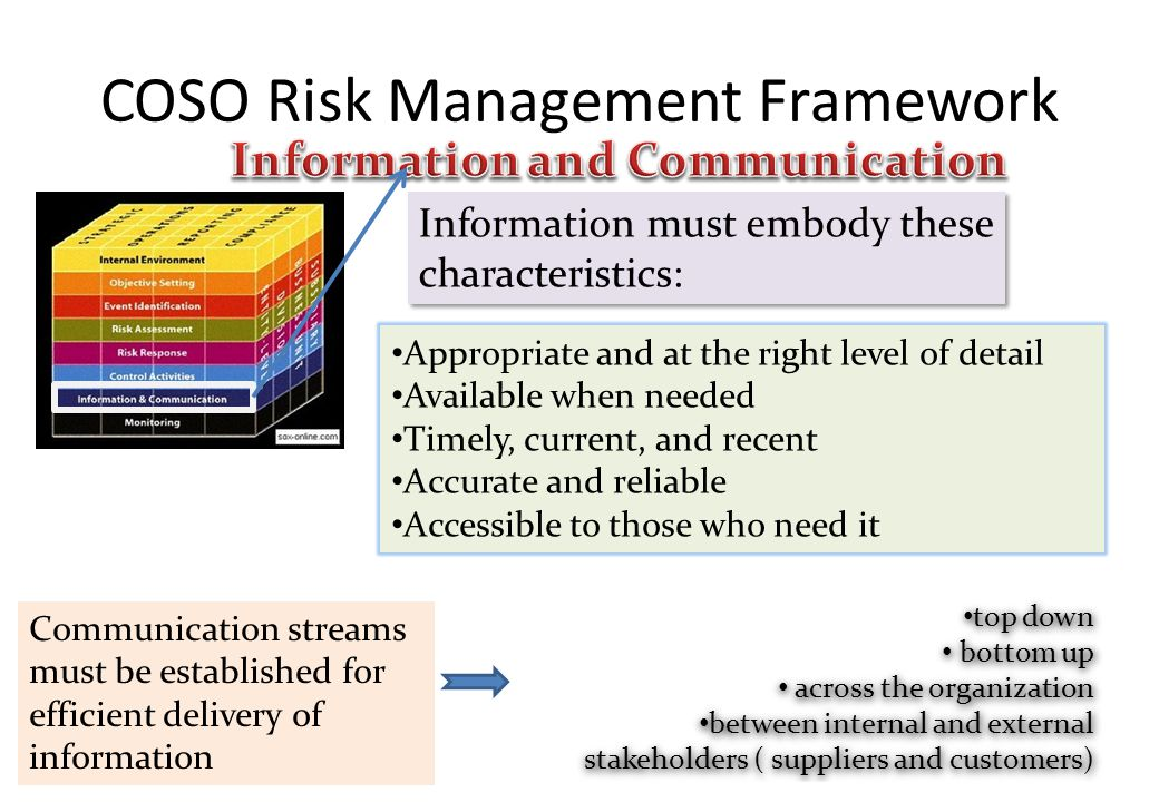 COSO Risk Management Framework Information must embody these characteristics: Appropriate and at the right level of detail Available when needed Timel