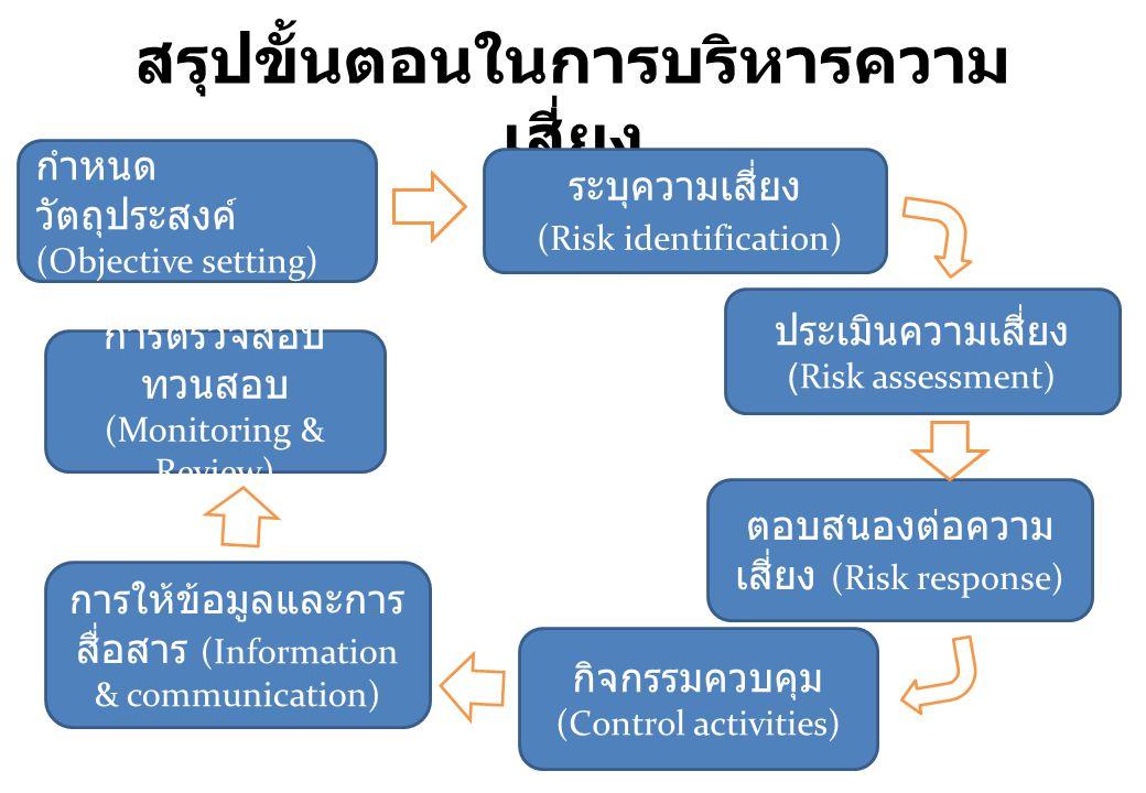 สรุปขั้นตอนในการบริหารความ เสี่ยง ระบุความเสี่ยง (Risk identification) กำหนด วัตถุประสงค์ (Objective setting) ประเมินความเสี่ยง (Risk assessment) ตอบส