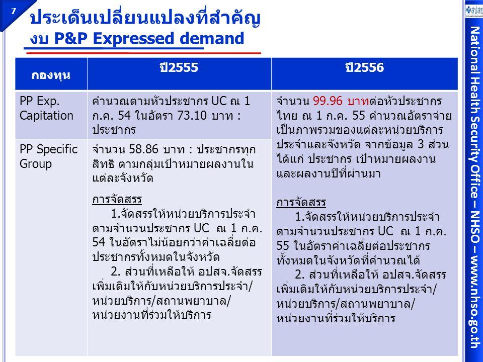 National Health Security Office – NHSO – www.nhso.go.th การจัดสรรเงินบริการทันตกรรมส่งเสริมป้องกัน 8 ค่าใช้จ่ายสร้างเสริมสุขภาพช่องปากและทันตกรรมป้องกันใน กลุ่มเป้าหมายหลักจำนวน 14.08 บาทต่อประชากรไทย  คำนวณจัดสรรเบื้องต้นให้กับหน่วยบริการประจำ ตามจำนวนหัว ประชากร UC ณ 1 กรกฎาคม 2555 ด้วยอัตรา 14.08 ต่อหัว ประชากร  ให้ อปสจ.