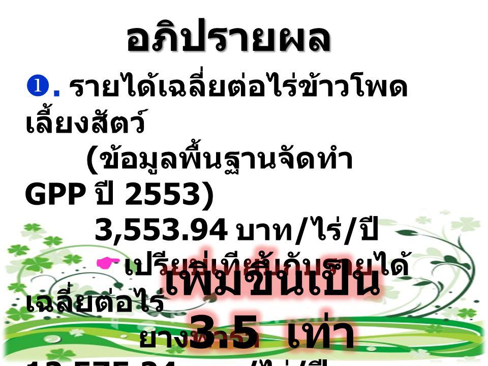 อภิปรายผล . รายได้เฉลี่ยต่อไร่ข้าวโพด เลี้ยงสัตว์ ( ข้อมูลพื้นฐานจัดทำ GPP ปี 2553) 3,553.94 บาท / ไร่ / ปี  เปรียบเทียบกับรายได้ เฉลี่ยต่อไร่ ยางพา