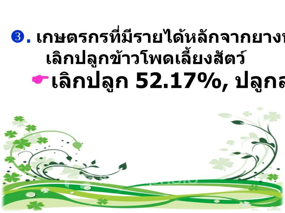 . เกษตรกรที่มีรายได้หลักจากยางพารามีแนวโน้ม เลิกปลูกข้าวโพดเลี้ยงสัตว์  เลิกปลูก 52.17%, ปลูกลดลง 45.65%)