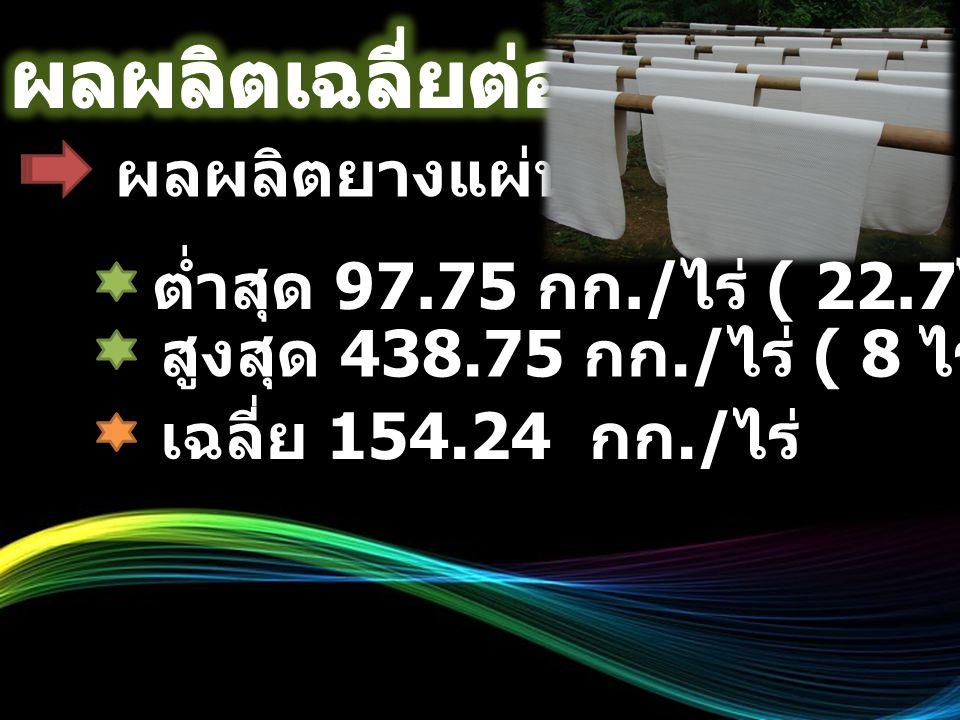 ผลผลิตยางก้อนถ้วย ต่ำสุด 101.33 กก./ ไร่ ( 3 ไร่ กรีดปีที่ 1 ) สูงสุด 675.00 กก./ ไร่ ( 15 ไร่ กรีดปีที่ 7 ) เฉลี่ย 354.19 กก./ ไร่