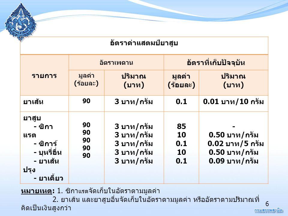พัฒนาการของมาตรการในการควบคุมยาสูบในประเทศไทย 17 25 41 25 44 25 47 25 48 25 49 25 50 การเปิดเผยข้อมูล ส่วนประกอบ 33% ข้อความคำ เตือน ขึ้นภาษี 71%->75% ภาพคำเตือน (6 รูป ) 50% ด้านหน้า หลัง ประเทศไทยเข้าเป็น สมาชิกกรอบ อนุสัญญาว่าด้วยการ ควบคุมยาสูบ ห้ามแสดงบุหรี่ ณ จุดขาย ( แนวทาง ปฏิบัติ ) ขึ้นภาษี 75% -> 79% ภาพคำเตือน ใหม่ (9 ภาพ ) ห้ามใช้ Descriptor พิมพ์สารก่อ มะเร็งข้างซอง ห้ามสูบบุหรี่ ณ สถานที่สาธารณะ เช่น ป้ายรถเมล์ ห้องน้ำสาธารณะ โรงแรม สถาบันการศึกษา Pub/ Bar/ ตลาด ปลอดบุหรี่ ขึ้นภาษี 79% - > 80 %