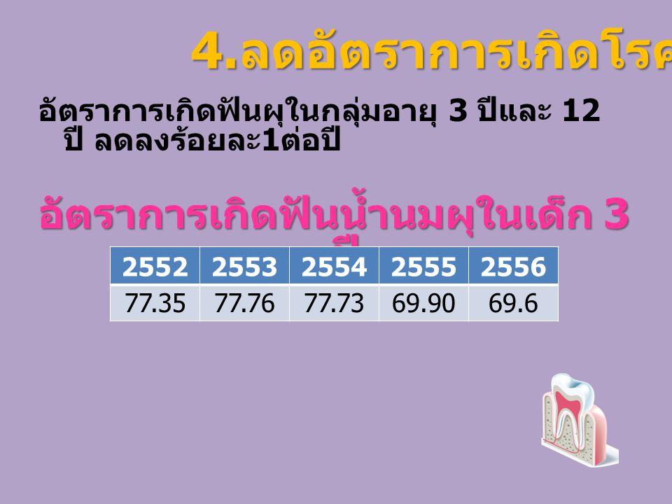 อัตราการเกิดฟันผุในกลุ่มอายุ 3 ปีและ 12 ปี ลดลงร้อยละ 1 ต่อปี อัตราการเกิดฟันน้ำนมผุในเด็ก 3 ปี 25522553255425552556 77.3577.7677.73 69.9069.6 4.