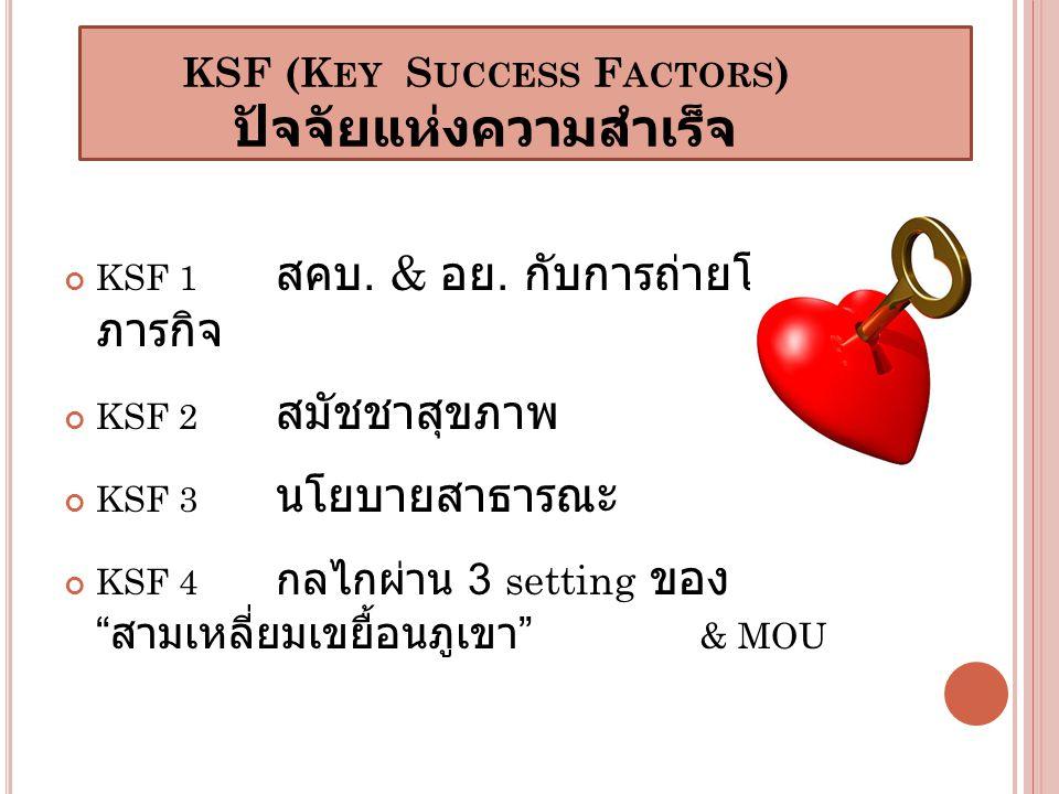 KSF (K EY S UCCESS F ACTORS ) ปัจจัยแห่งความสำเร็จ KSF 1 สคบ.