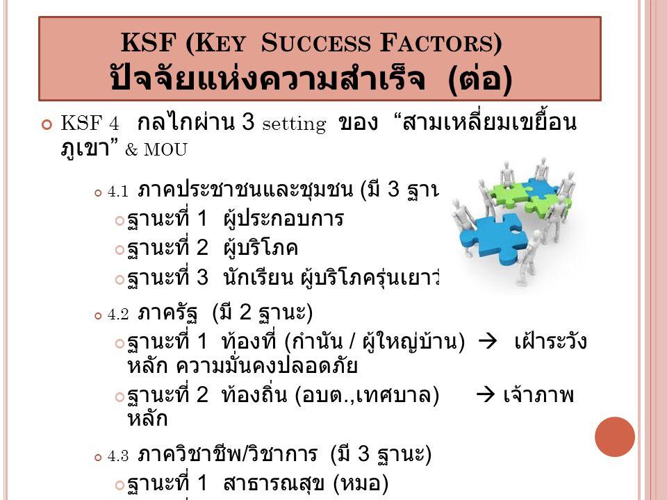KSF (K EY S UCCESS F ACTORS ) ปัจจัยแห่งความสำเร็จ ( ต่อ ) KSF 4 กลไกผ่าน 3 setting ของ สามเหลี่ยมเขยื้อน ภูเขา & MOU 4.1 ภาคประชาชนและชุมชน ( มี 3 ฐานะ ) ฐานะที่ 1 ผู้ประกอบการ ฐานะที่ 2 ผู้บริโภค ฐานะที่ 3 นักเรียน ผู้บริโภครุ่นเยาว์ 4.2 ภาครัฐ ( มี 2 ฐานะ ) ฐานะที่ 1 ท้องที่ ( กำนัน / ผู้ใหญ่บ้าน )  เฝ้าระวัง หลัก ความมั่นคงปลอดภัย ฐานะที่ 2 ท้องถิ่น ( อบต., เทศบาล )  เจ้าภาพ หลัก 4.3 ภาควิชาชีพ / วิชาการ ( มี 3 ฐานะ ) ฐานะที่ 1 สาธารณสุข ( หมอ ) ฐานะที่ 2 ศึกษา ( ครู ) ฐานะที่ 3 วัด ( พระ )