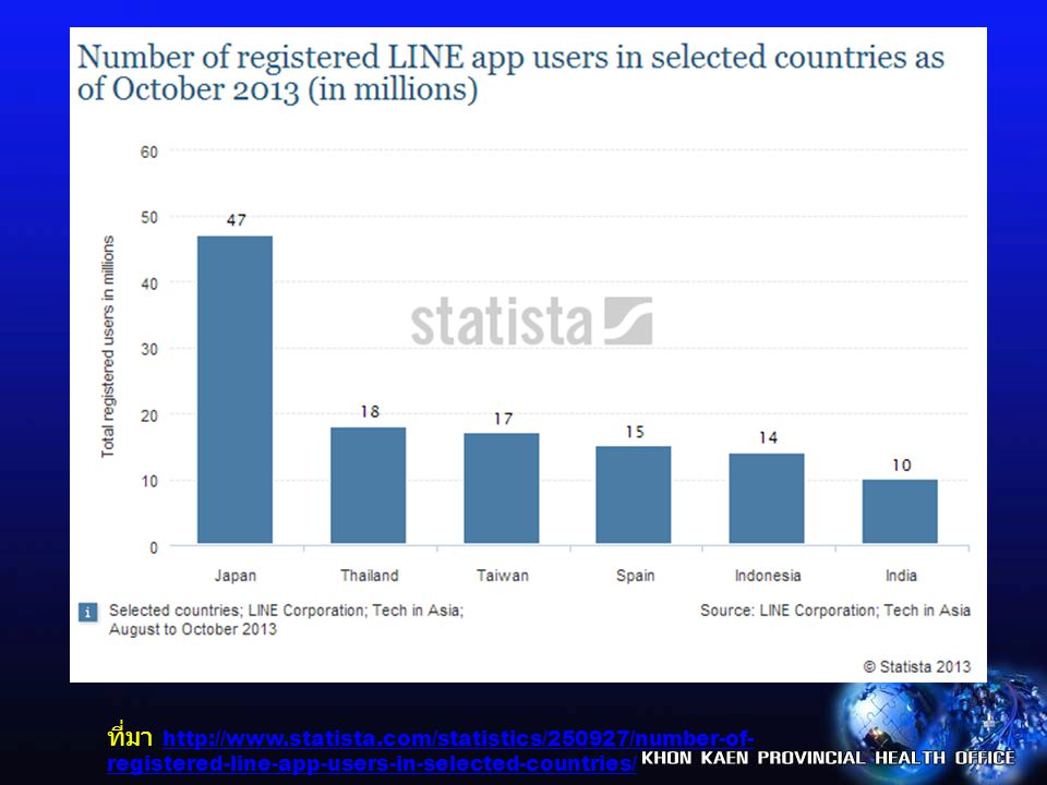 ที่มา http://www.statista.com/statistics/250927/number-of- registered-line-app-users-in-selected-countries/ http://www.statista.com/statistics/250927/number-of- registered-line-app-users-in-selected-countries/