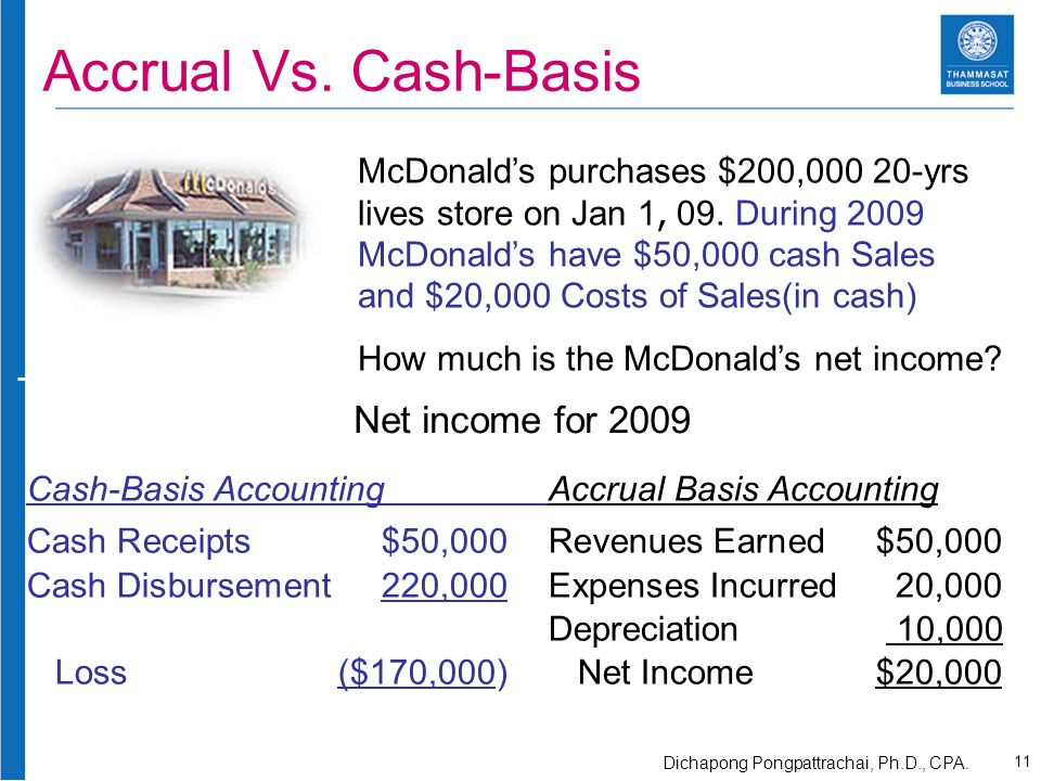McDonald's purchases $200,000 20-yrs lives store on Jan 1, 09. During 2009 McDonald's have $50,000 cash Sales and $20,000 Costs of Sales(in cash) How