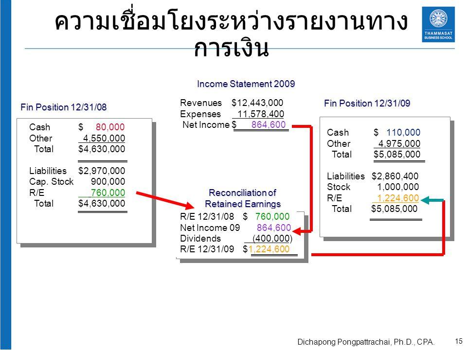 ความเชื่อมโยงระหว่างรายงานทาง การเงิน Fin Position 12/31/08 Cash$ 80,000 Other 4,550,000 Total$4,630,000 Liabilities$2,970,000 Cap. Stock900,000 R/E 7