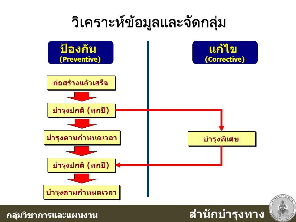 วิเคราะห์ข้อมูลและจัดกลุ่ม ป้องกัน (Preventive) แก้ไข (Corrective) ก่อสร้างแล้วเสร็จ บำรุงปกติ (ทุกปี) บำรุงตามกำหนดเวลา บำรุงปกติ (ทุกปี) บำรุงตามกำห