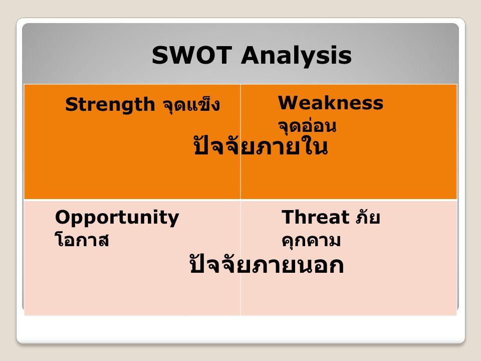 SWOT Analysis Strength จุดแข็ง Weakness จุดอ่อน Opportunity โอกาส Threat ภัย คุกคาม ปัจจัยภายใน ปัจจัยภายนอก SWOT Analysis